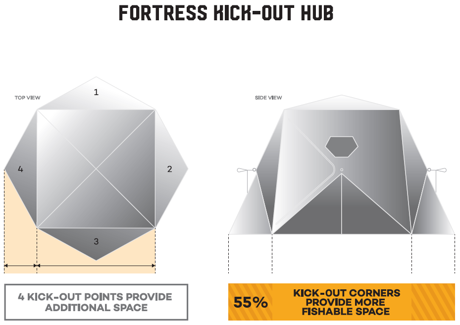 The new Frabill Fortress has 55 percent more fishing space thanks to new Kick-Out Hub Technology.